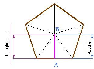 how to find the apothem of a polygon
